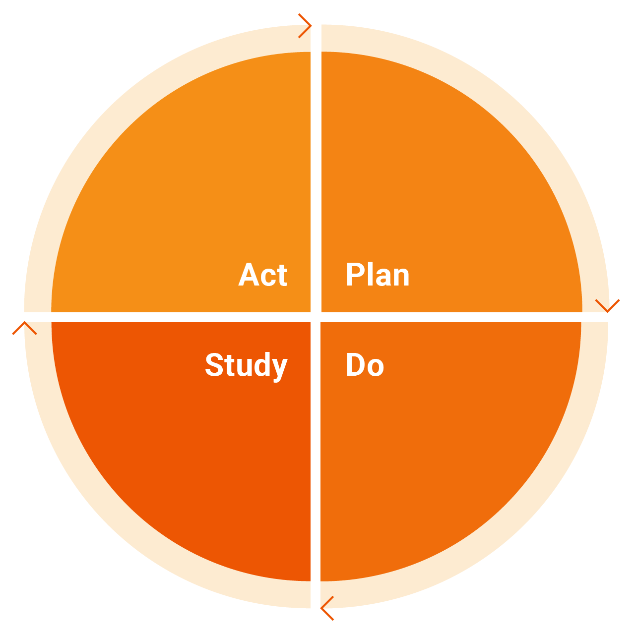 Implementation_plan-do-study-act